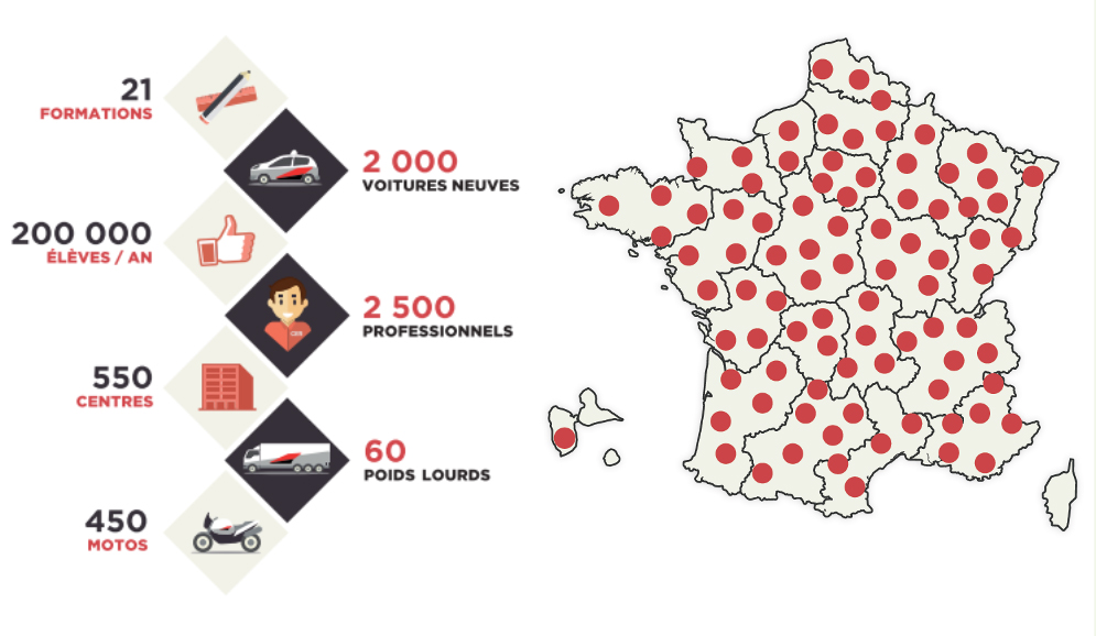 CER - 21 formations, 2000 voitures neuves, 200 000 élèves par an, 550 centres, 2500 professionnels, 60 poids lourds, 450 motos